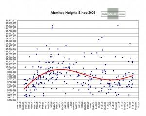 AH Augustsince 2003