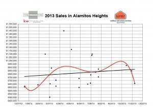 year end graph 2013