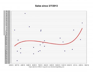 sold graph