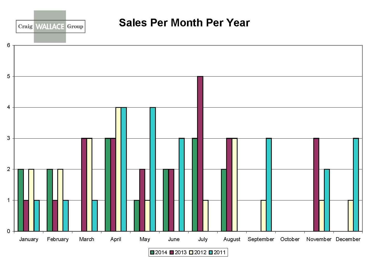Viagra sales per year