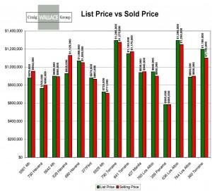 sold v list