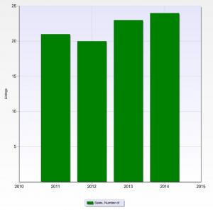 Sales_Per_Year